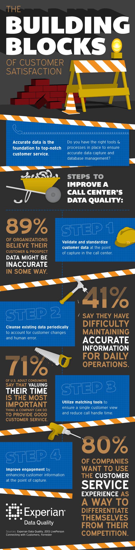 the-building-blocks-of-customer-satisfaction-infographic