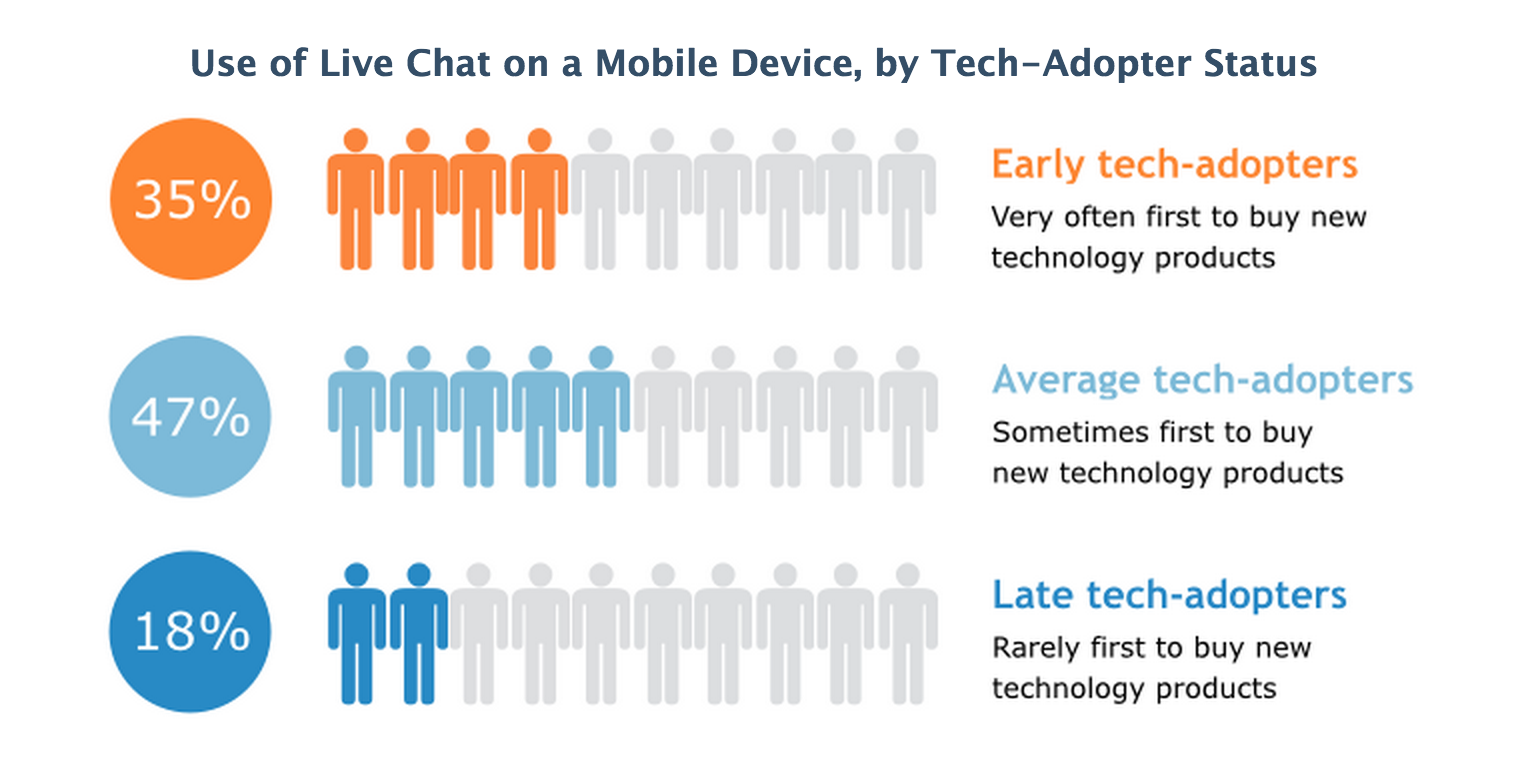 Use-of-mobile-chat-by-adaptor-status