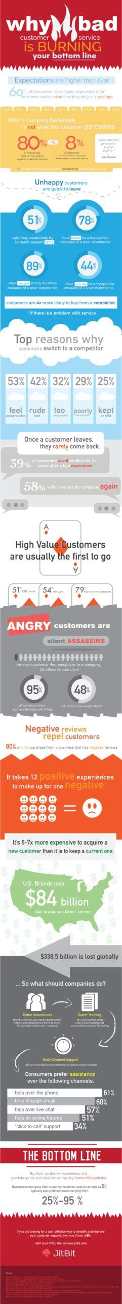 bad-customer-service-infographic