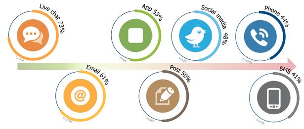customer_service_channels_satisfaction-blog-full