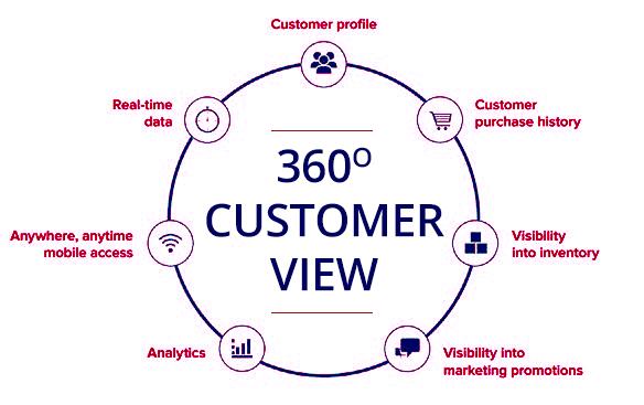 360_customer_view