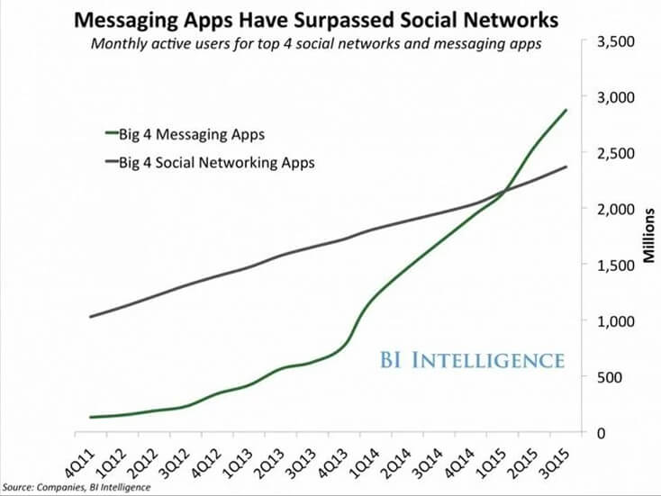 content_all-you-need-to-know-about-chatbot-development-messengers