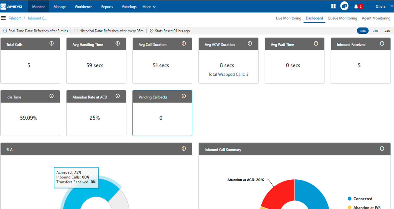Live Dashboards to Track Call Center Operations