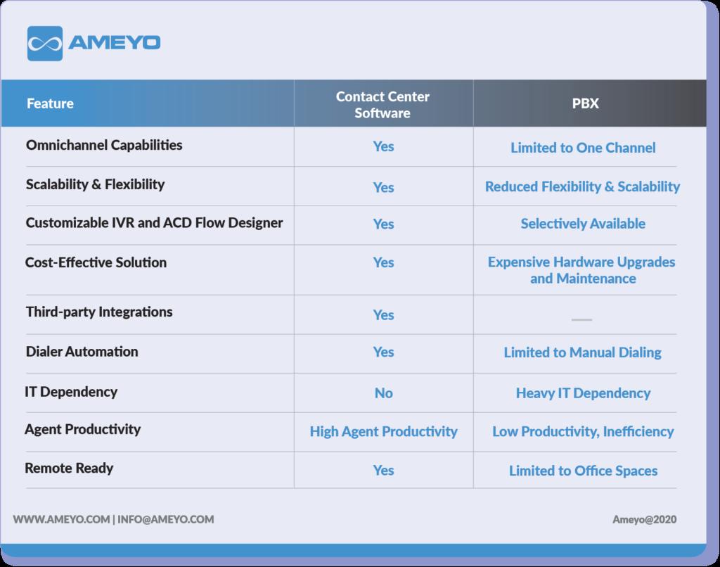 contact-center-software-vs-pbx