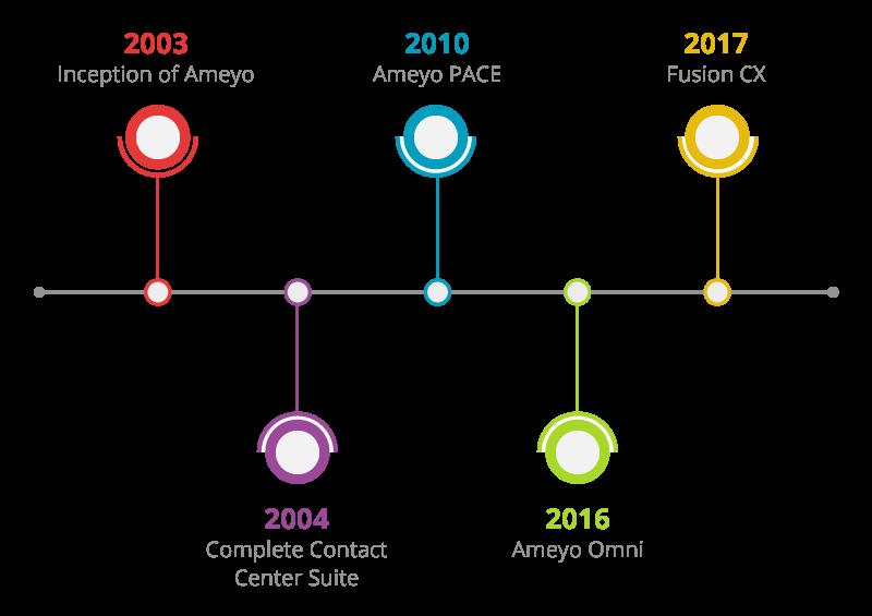 ameyo-timeline