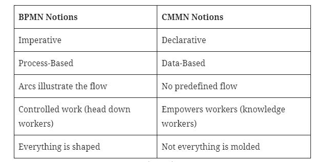 Difference between BPMN VS CMMN